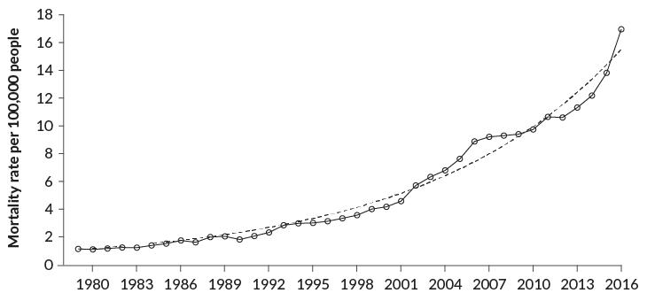 В США смертность от передозировки наркотиками растёт по экспоненте