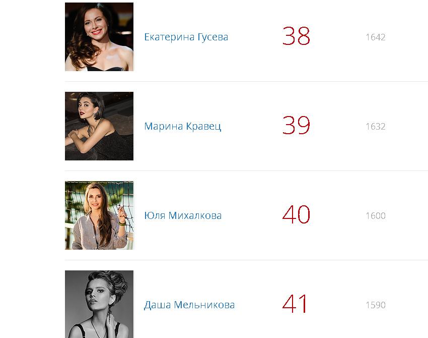 В рейтинге Top-100 по версии MAXIM Юлия Михалкова пока на 40-м месте