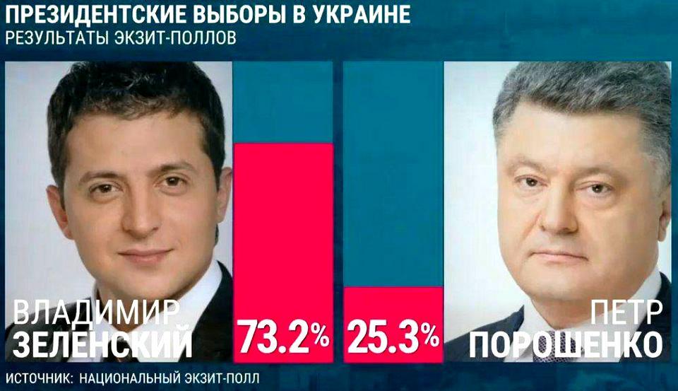 экзит-поллы с выборов президента Украины