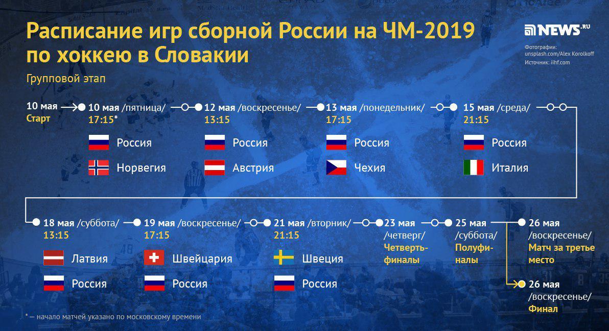 ЧМ-2019: расписание игр сборной России по хоккею в Словении
