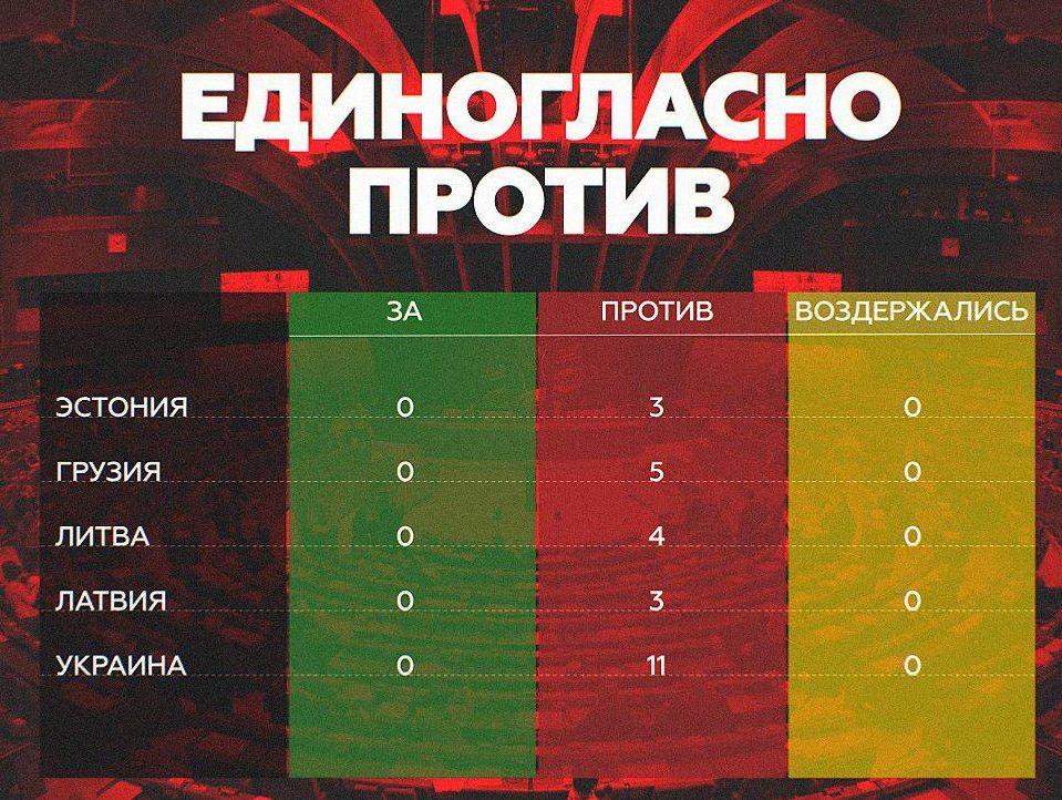 Кто и как голосовал за возвращение России в ПАСЕ