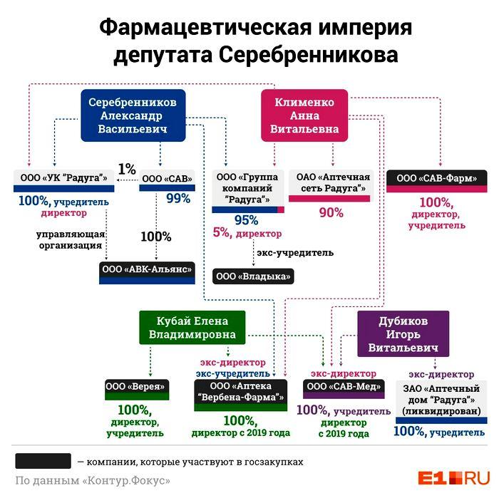 ФАС проверяет бизнес депутата Заксобрания Серебренникова