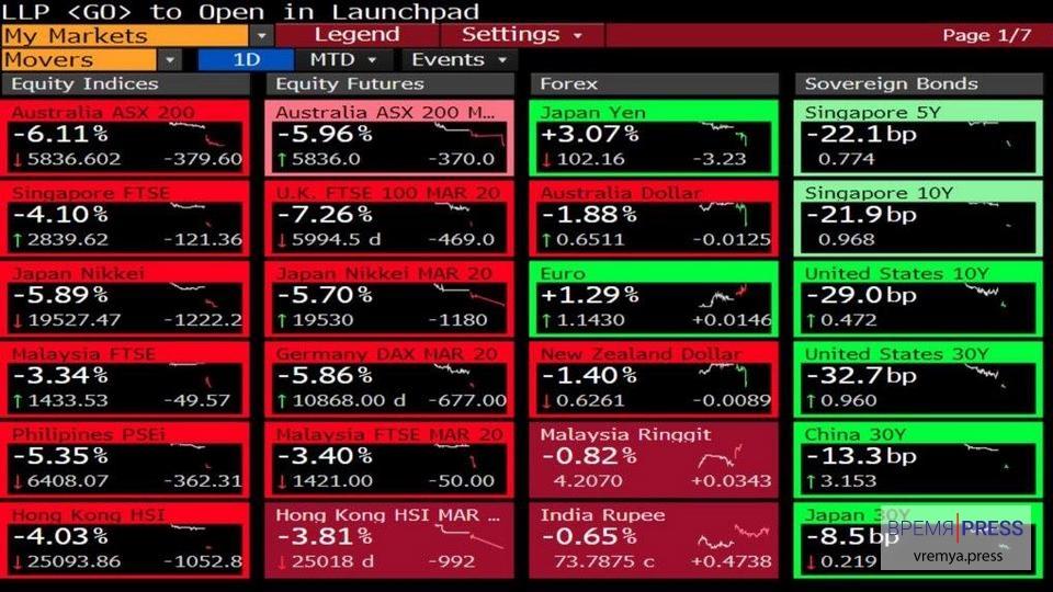 Чёрный понедельник: рухнули рынки и рубль