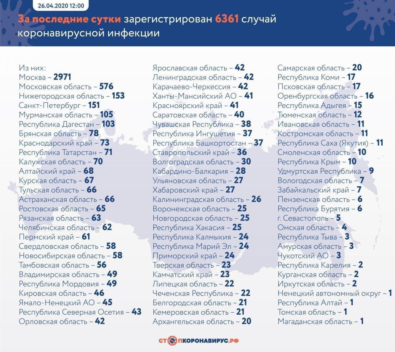 Статистика по коронавирусу в России на 26 апреля