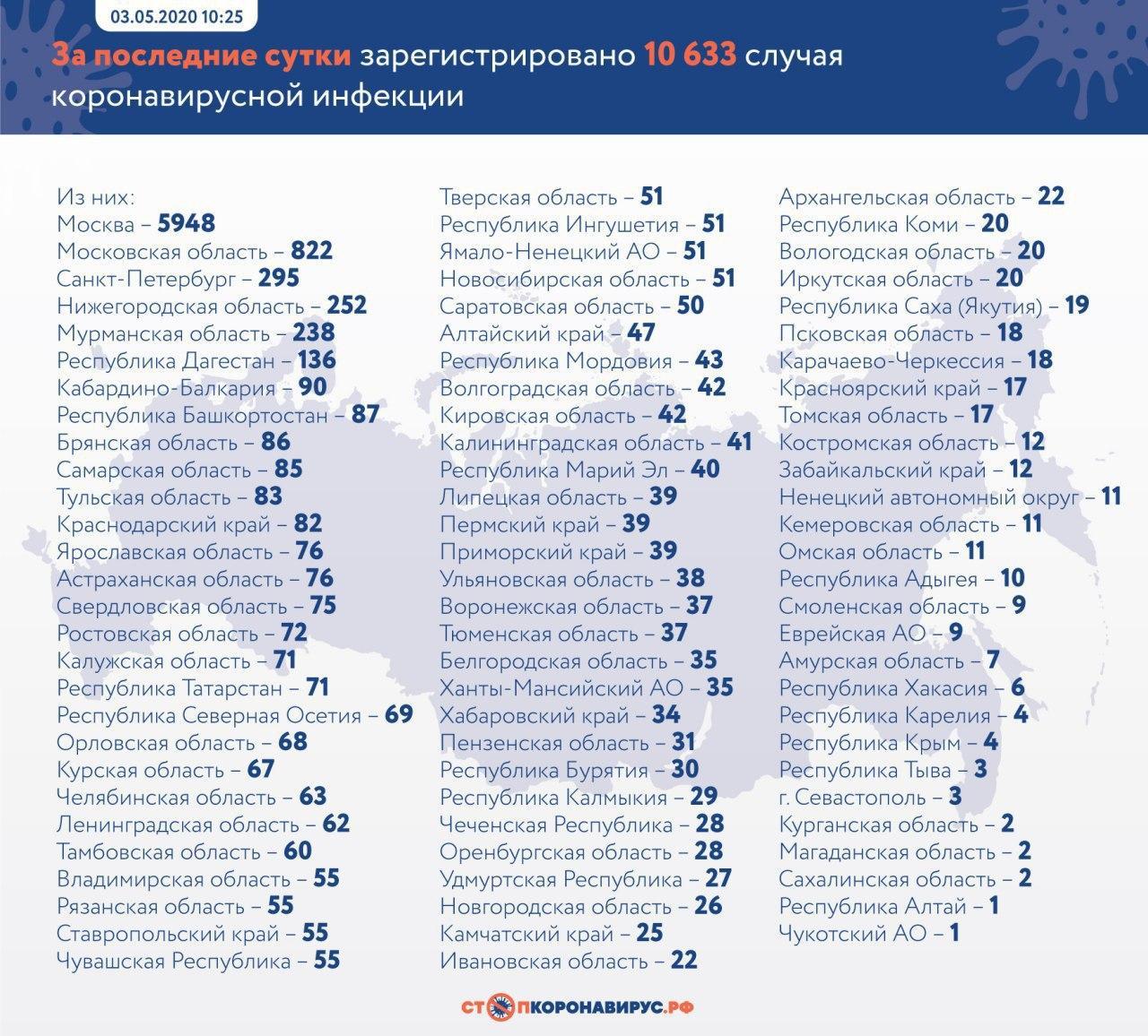 Коронавирус в России: статистика на 3 мая