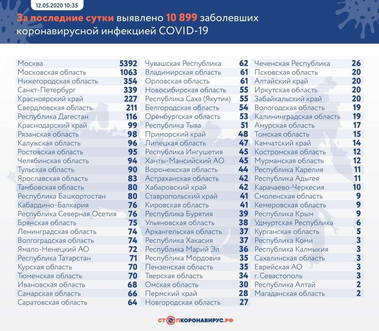 В России за сутки коронавирус выявили у 10,8 тысячи пациентов