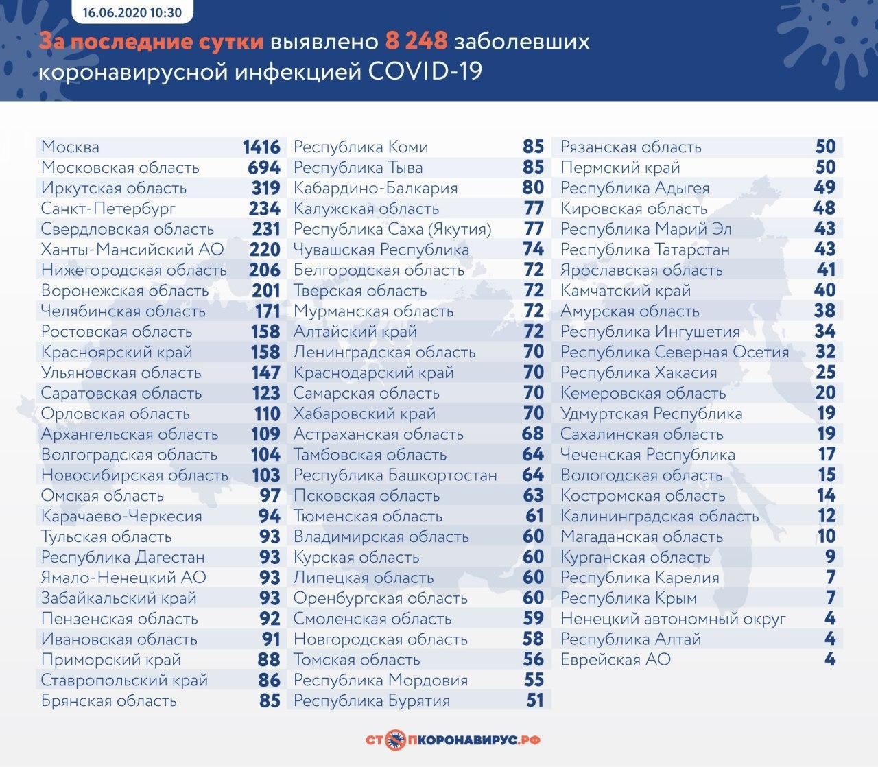 Свыше 8,2 тысячи заболевших коронавирусом выявили в РФ за прошедшие 24 часа