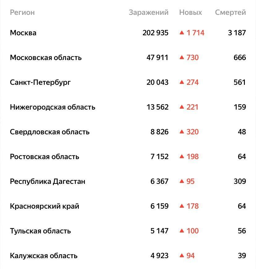Число заболевших коронавирусом в Свердловской области продолжает расти