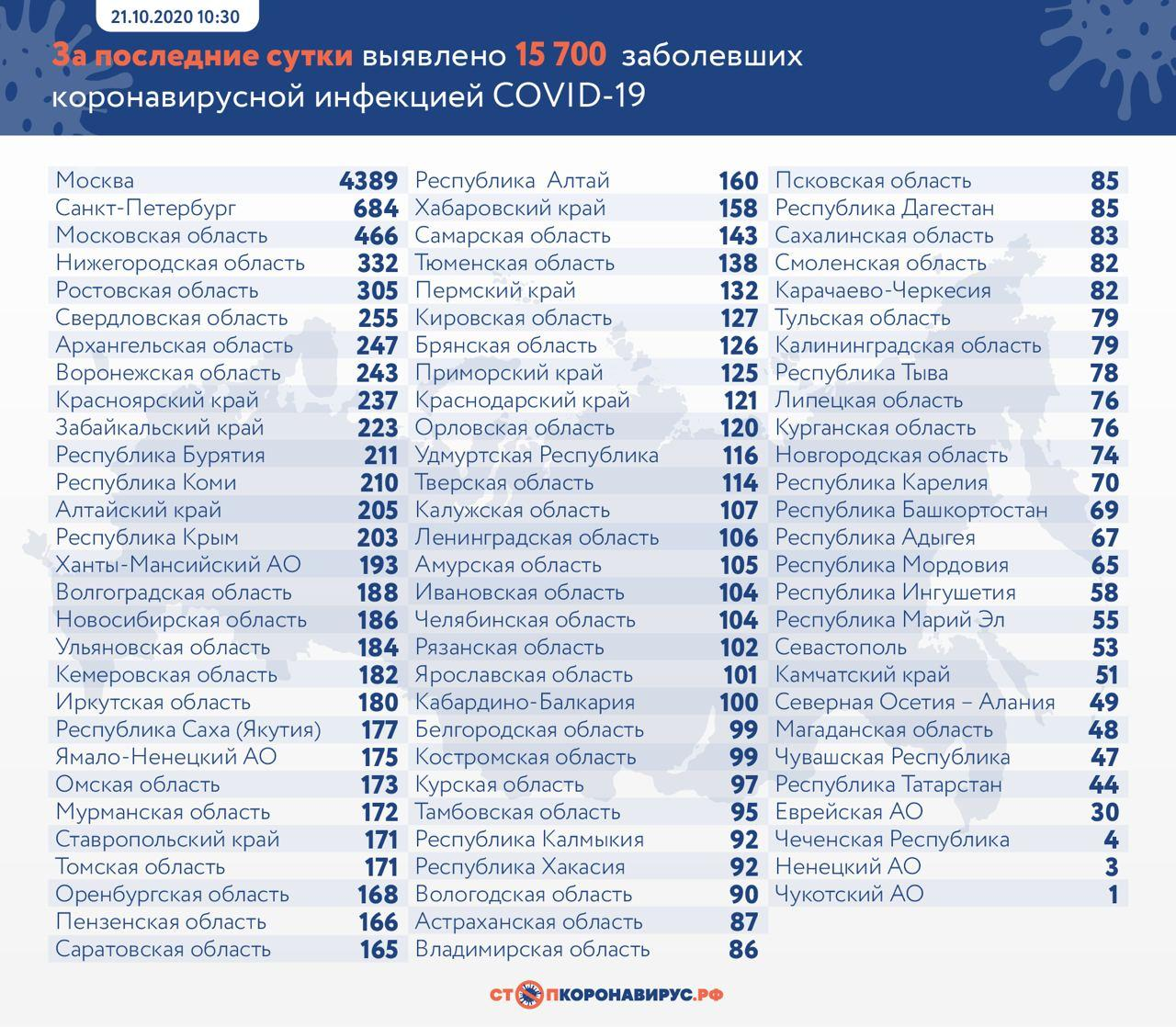 В России за сутки коронавирус подтвердили у 15 700 пациентов