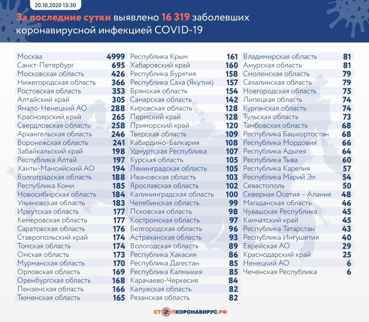 В России продолжается рост количества заболевших коронавирусом