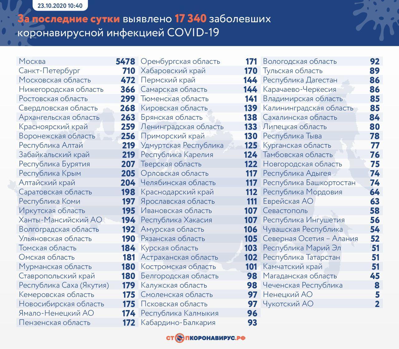 Россия обновила антирекорд по числу заболевших коронавирусом за сутки