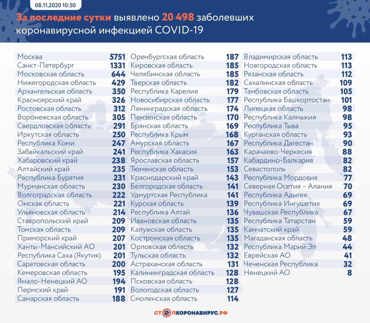 Третий день прирост по COVID-19 в России превышает 20 тысяч пациентов