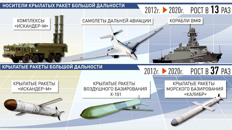 Минобороны России планирует в 2021 году увеличить вдвое заказ на стратегические крылатые ракеты