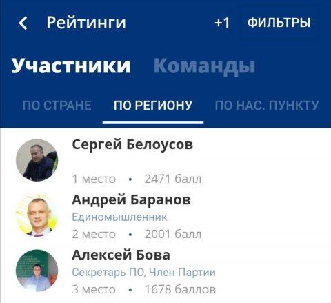 рейтинг Единой России
