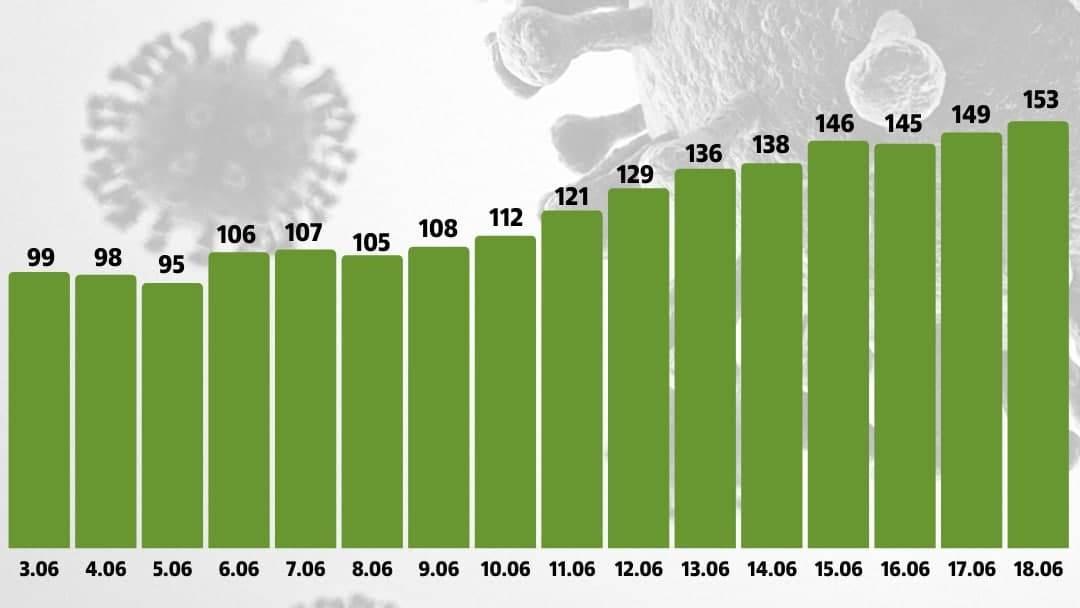В Свердловской области продолжается рост заболеваемости коронавирусом